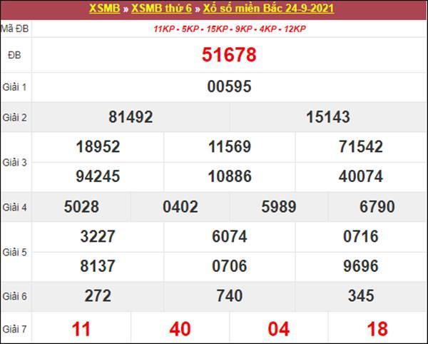 Nhận định SXMB 25/9/2021 chốt số tỷ lệ trúng cao nhất