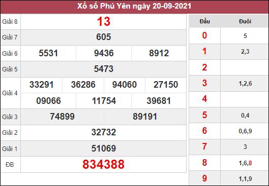 Thống kê xổ số Phú Yên ngày 27/9/2021 dựa trên kết quả kì trước